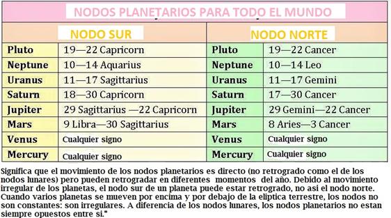 nodos-de-los-planetas