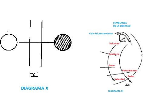 DIAGRAMA X XI